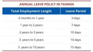 Hire an employee in Taiwan – employment solutions in Taiwan