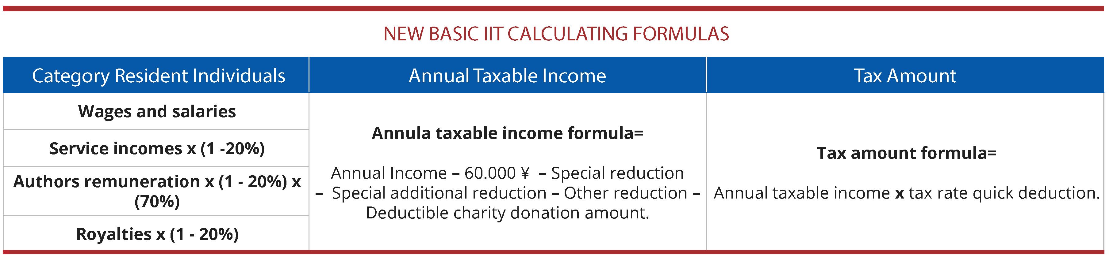 China Individual Income Tax 2019
