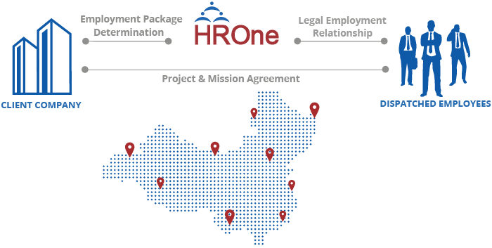 HR Outsourcing in china - employment solutions