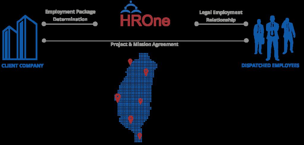 Hiring Employees in Taiwan