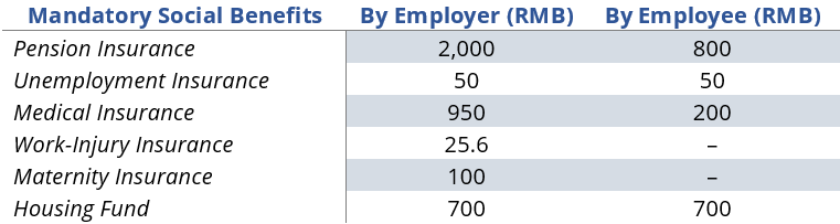 China Social Benefits 2 - How to calculate an employee's payroll in China