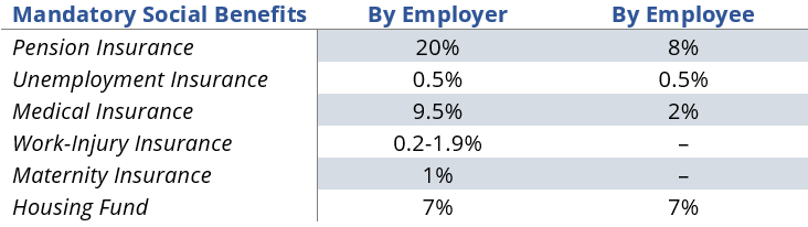 China Social Benefits - How to calculate an employee's payroll in China